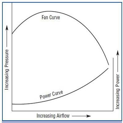 Tốc độ gió là gì? Cách tính tốc độ gió của quạt điện